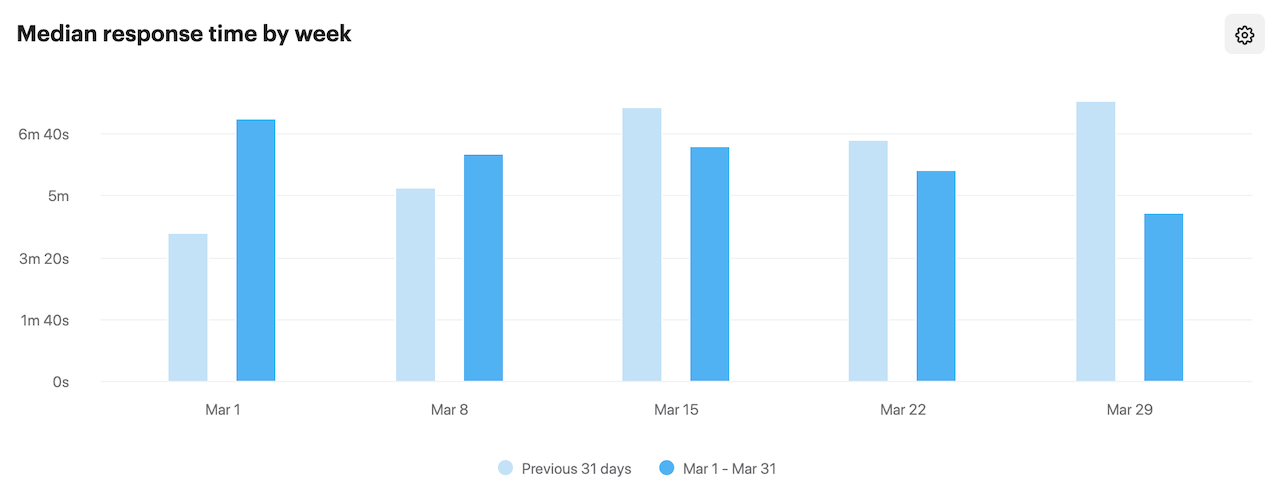 直近1ヶ月の全回答時間中央値のグラフ