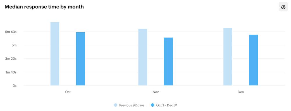 直近3ヶ月の全回答時間中央値のグラフ