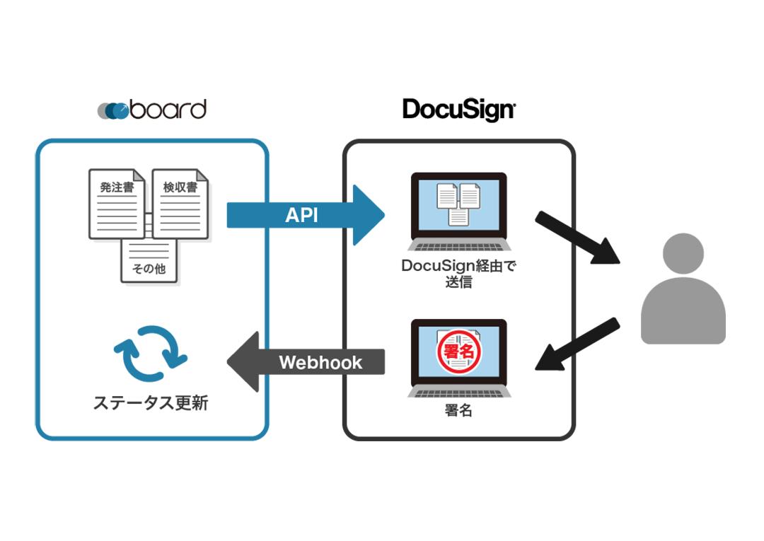 DocuSignへ書類を連携できるようになりました