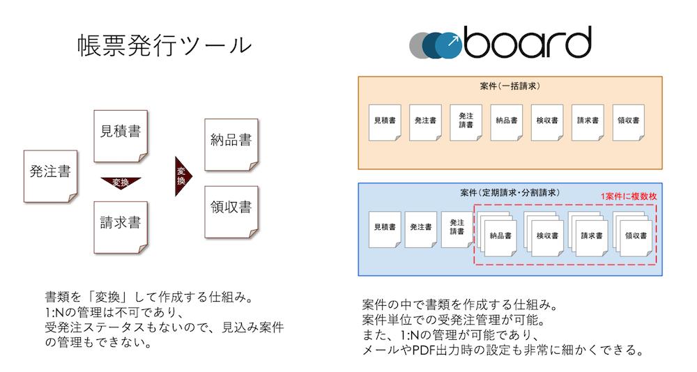案件の概念の図