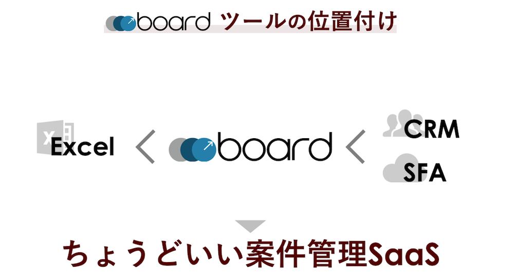 boardの位置づけ