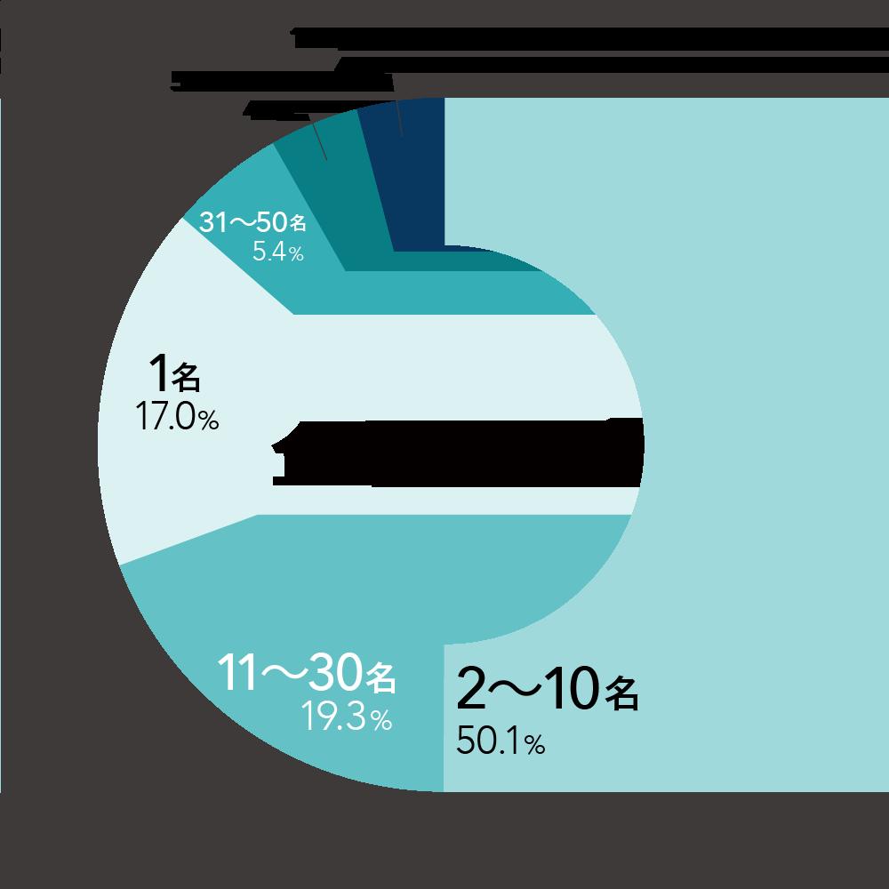 企業サイズ別の円グラフ